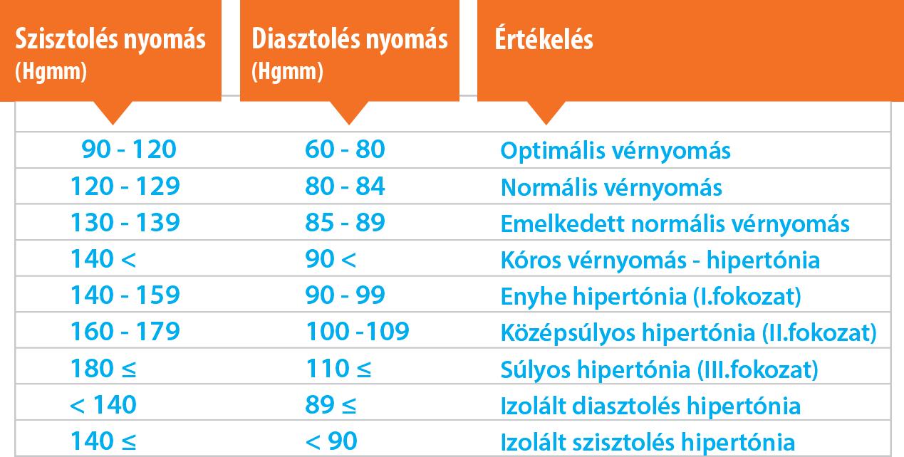 magas vérnyomás és hiperkalémia laza széklet magas vérnyomás esetén